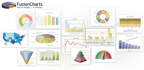 FusionCharts Suite XT – JavaScript Charts and Graphs Library